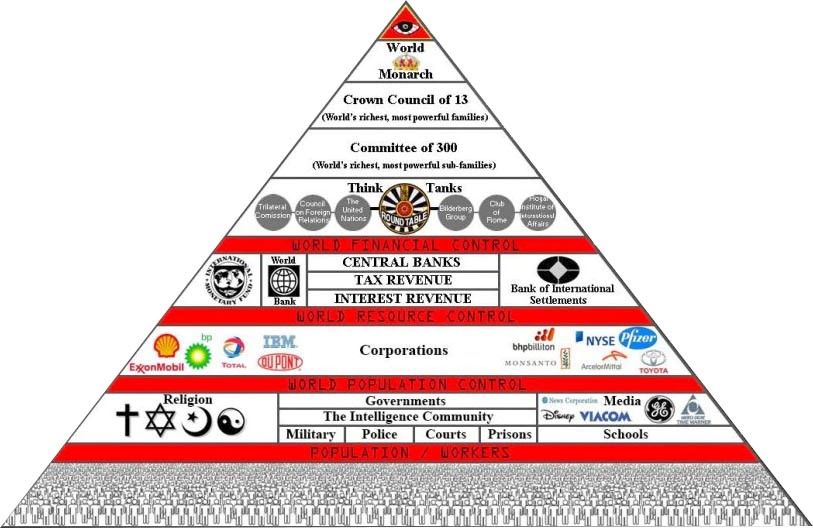 Graph of the power hierarchy of the world